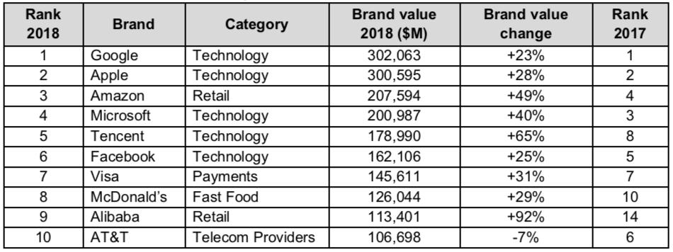 Công bố Top 100 thương hiệu giá trị nhất toàn cầu 2018 của BrandZ 3