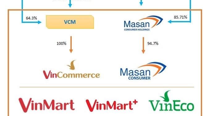 Masan mua VinCommerce để làm gì? 1