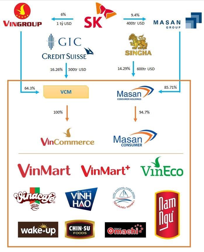Masan mua VinCommerce để làm gì? 3