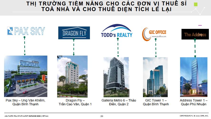 Triển vọng thị trường bất động sản 2020 dưới góc nhìn của CBRE 165