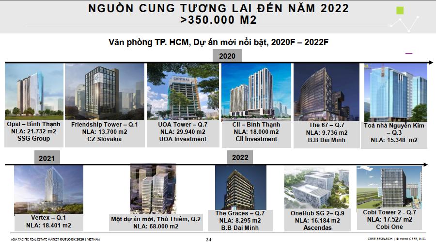 Triển vọng thị trường bất động sản 2020 dưới góc nhìn của CBRE 169