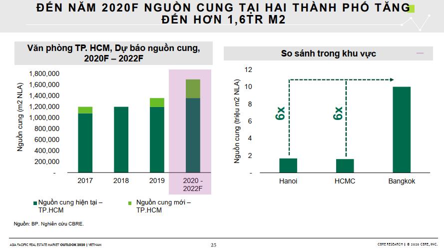 Triển vọng thị trường bất động sản 2020 dưới góc nhìn của CBRE 170