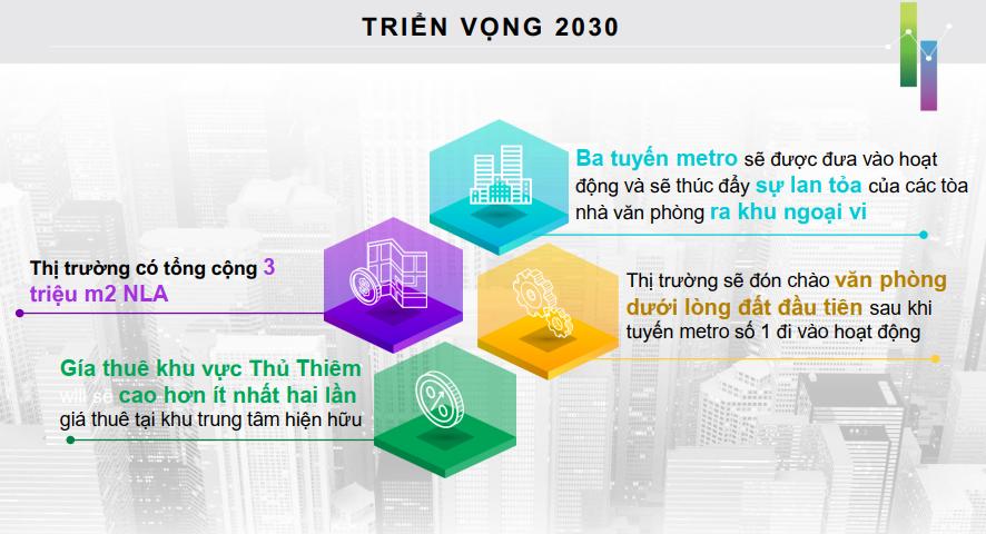 Triển vọng thị trường bất động sản 2020 dưới góc nhìn của CBRE 173