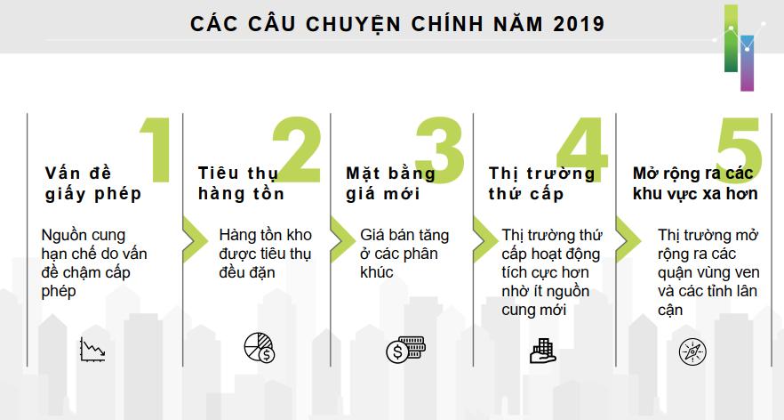 Triển vọng thị trường bất động sản 2020 dưới góc nhìn của CBRE 196