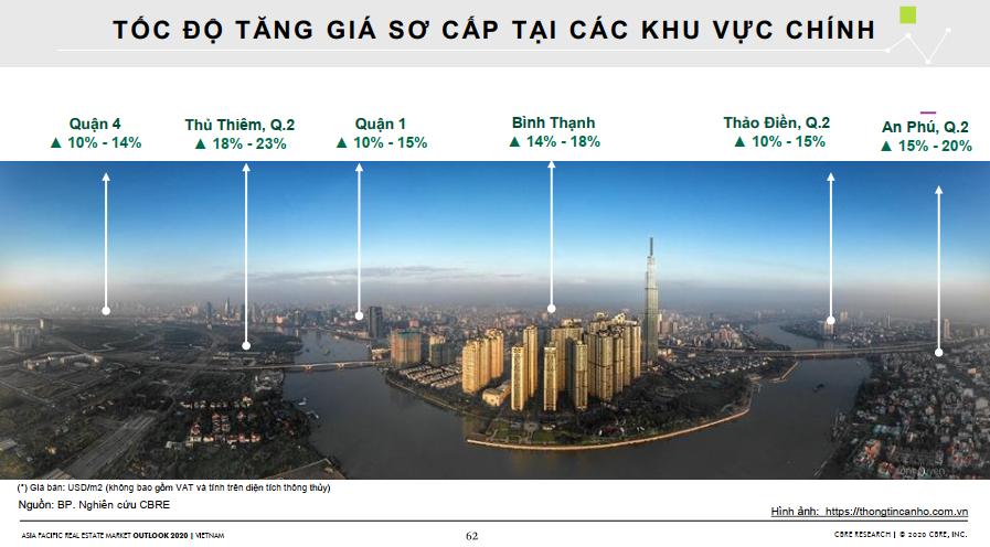 Triển vọng thị trường bất động sản 2020 dưới góc nhìn của CBRE 207