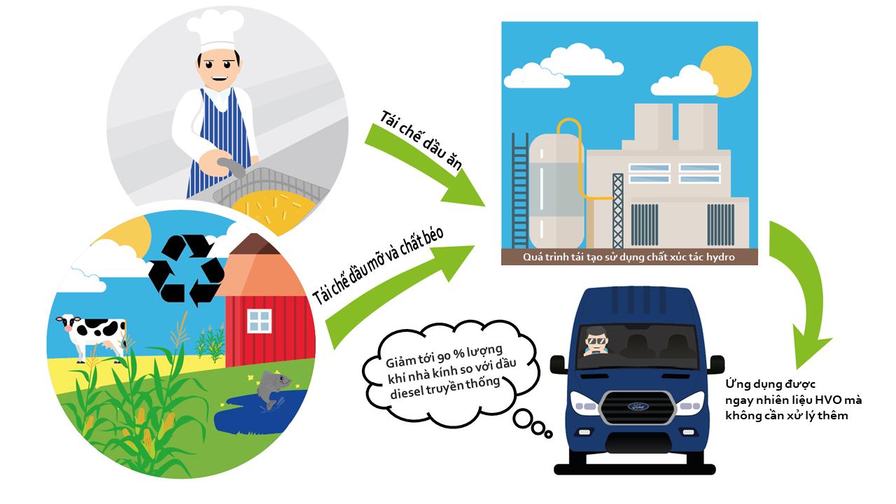 Ford Transit có thể sử dụng nhiên liệu tái chế từ... dầu ăn 4