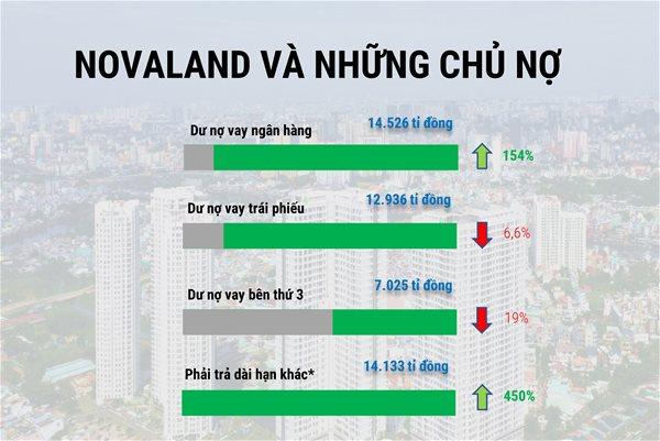 Những chủ nợ của Novaland là ai? 7