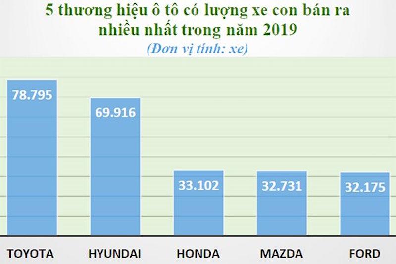 Toyota trước nguy cơ bị lung lay 'ngôi vương' ở Việt Nam 1