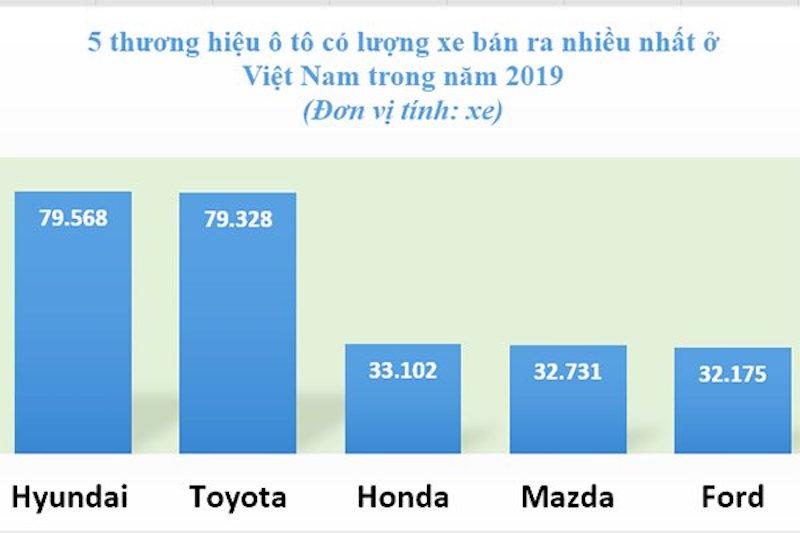 Toyota trước nguy cơ bị lung lay 'ngôi vương' ở Việt Nam 2