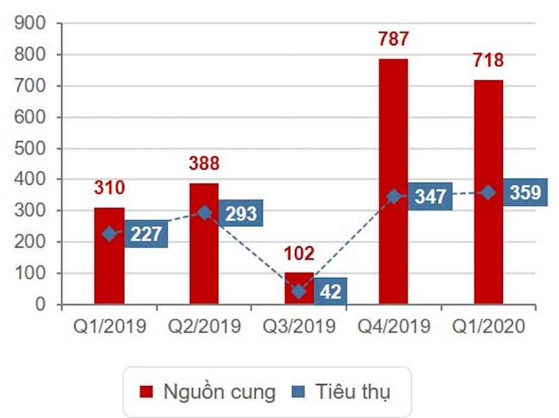 Kịch tính diễn biến thị trường bất động sản nhà ở TPHCM quý 1/2020 4