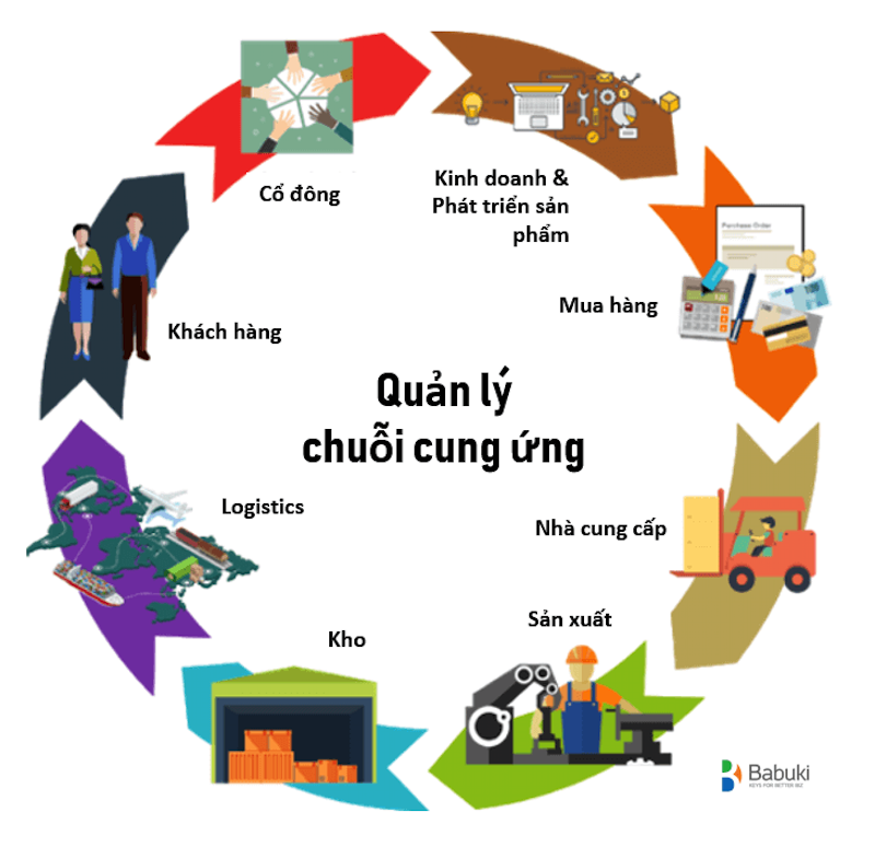 Chuỗi cung ứng hướng về Việt Nam 9