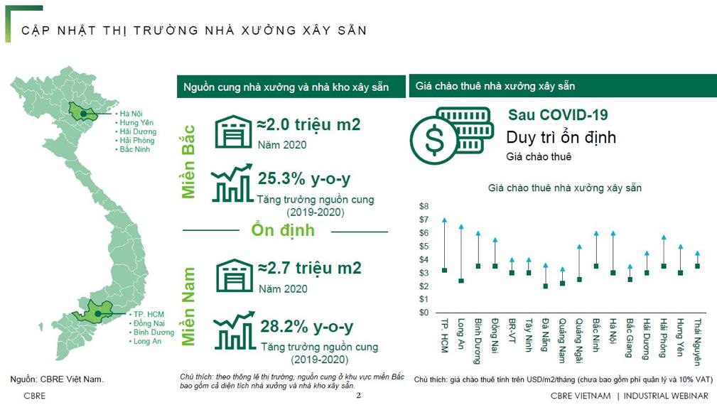 Bất động sản công nghiệp Việt Nam: Thời của Nhà Xưởng và Nhà Kho xây sẵn 2