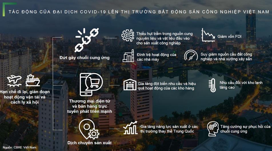 Bất động sản công nghiệp Việt Nam: Thời của Nhà Xưởng và Nhà Kho xây sẵn 4