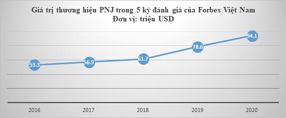 Giá trị thương hiệu PNJ tăng mạnh theo đánh giá của Forbes Việt Nam 2
