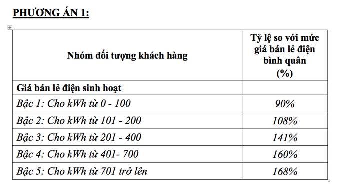 Giá điện 1 bậc - phỉnh phờ hay đối phó? 1