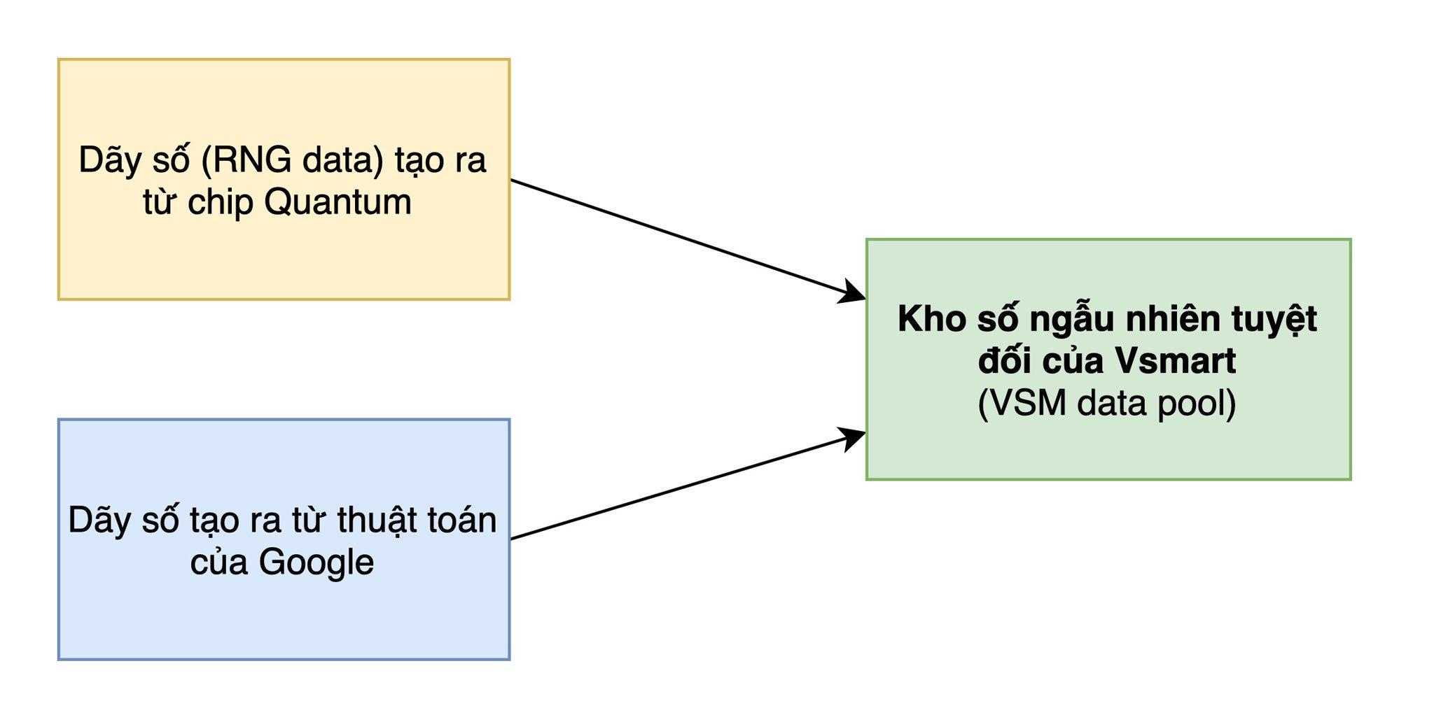 Bảo mật lượng tử trên điện thoại Vsmart Aris Series hoạt động như thế nào? 3