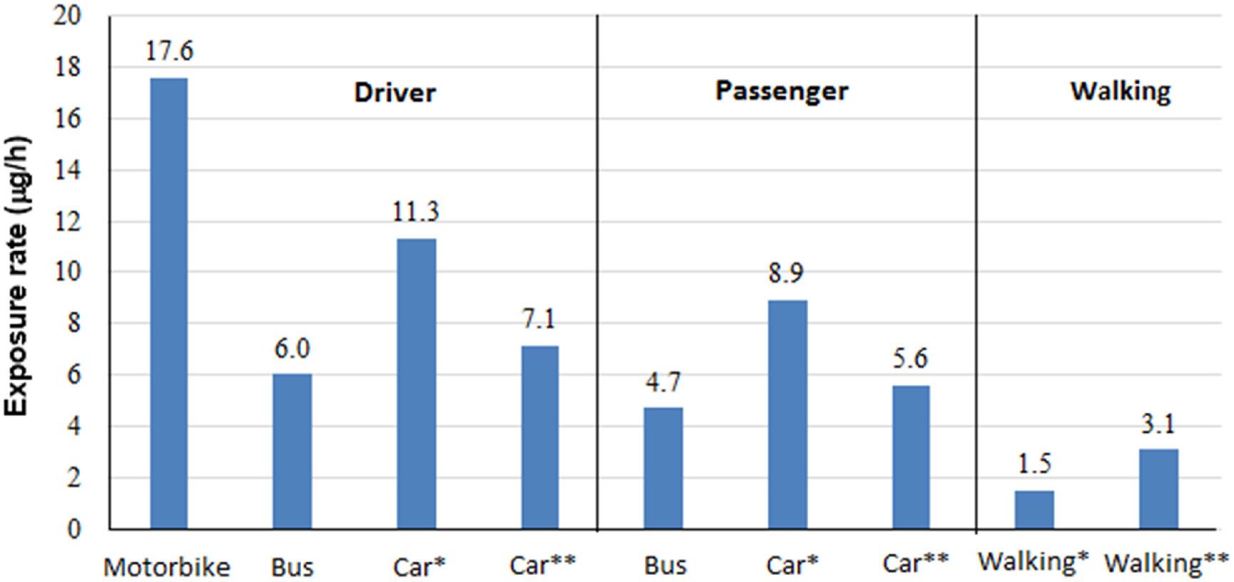 Nghiên cứu: Người đi xe máy ở Hà Nội đang bị phơi nhiễm carbon đen gấp 3 lần người đi xe bus 8