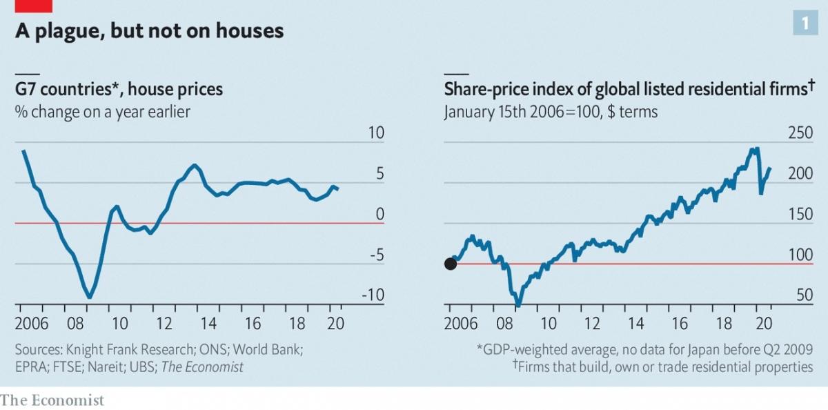 Giá bất động sản sẽ tiếp tục tăng hậu Covid-19? 2
