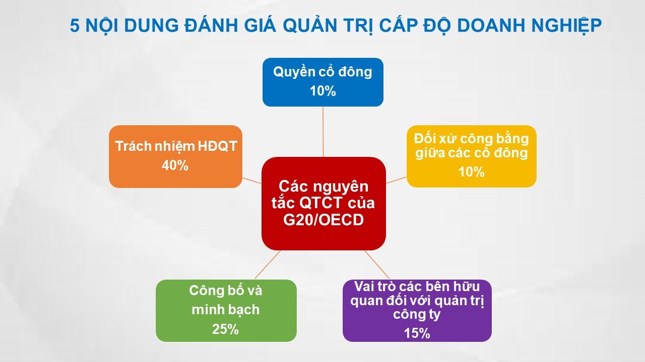 """Vinamilk - Doanh nghiệp đầu tiên và duy nhất của Việt Nam thuộc Top """"Tài sản đầu tư có giá trị của ASEAN"""" 2"""