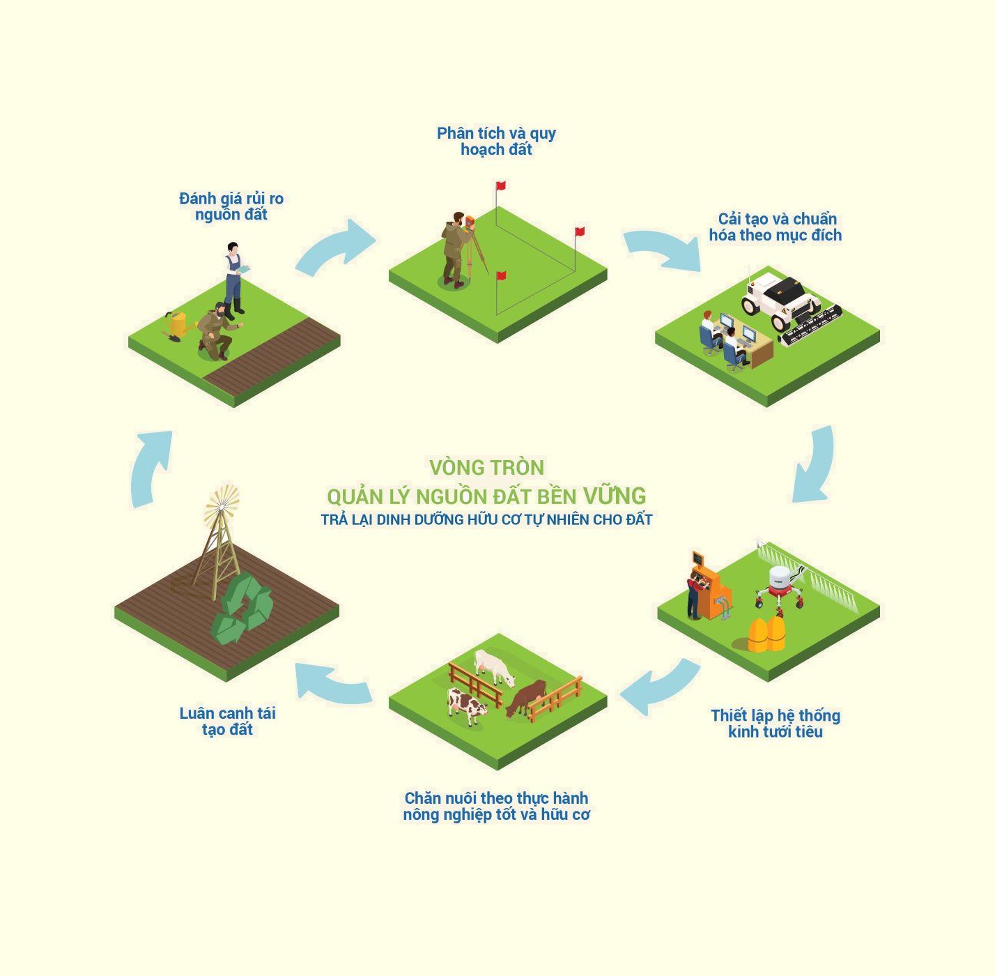 Vinamilk vững vàng vị trí dẫn đầu Top doanh nghiệp phát triển bền vững Việt Nam năm 2020 3