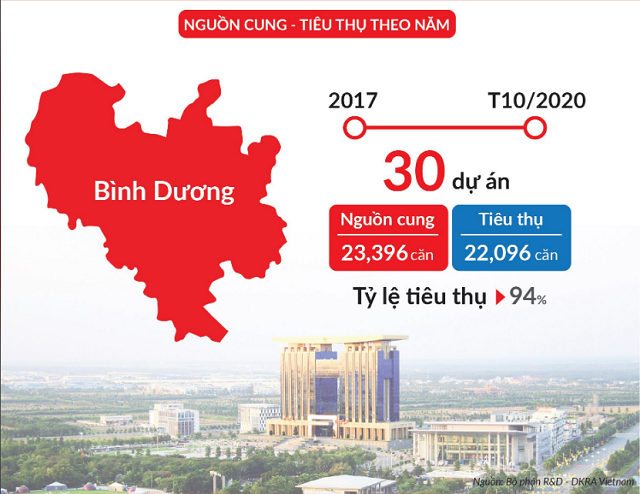 Thị trường căn hộ Bình Dương 'rượt đuổi' TP.HCM 2