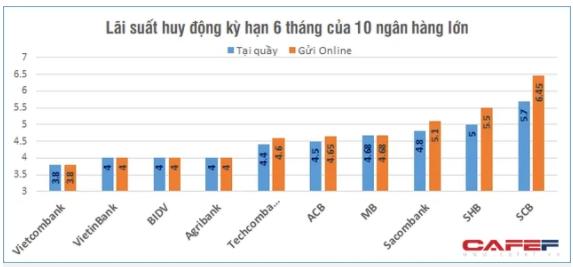 So sánh lãi suất huy động của 10 ngân hàng nhiều tiền gửi nhất hiện nay 3