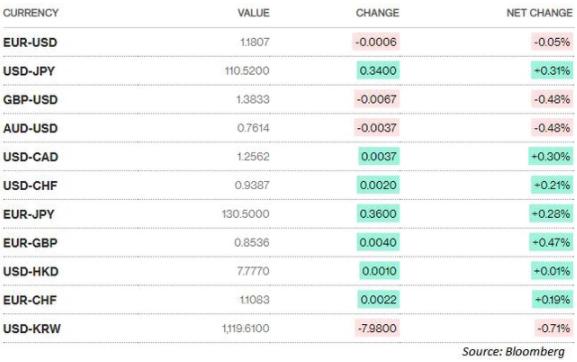 Đôla Mỹ hồi phục từ mức thấp nhất gần 2 tuần, vàng cao nhất hơn 1 tuần 2