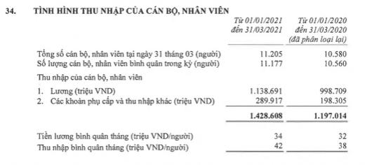 Lần đầu tiên một ngân hàng Việt có thu nhập bình quân nhân viên vượt 40 triệu đồng/tháng 2