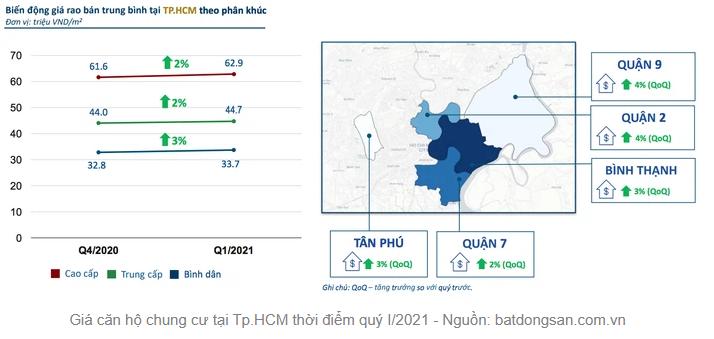 Tp.HCM: Người mua săn tìm nhà đất, giá chung cư chững lại 1