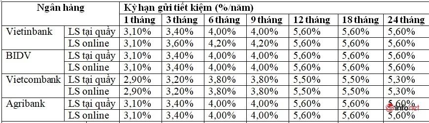 Gửi tiết kiệm tại Vietinbank, BIDV, Vietcombank và Agribank, lãi suất ngân hàng nào cao nhất hiện nay? 3
