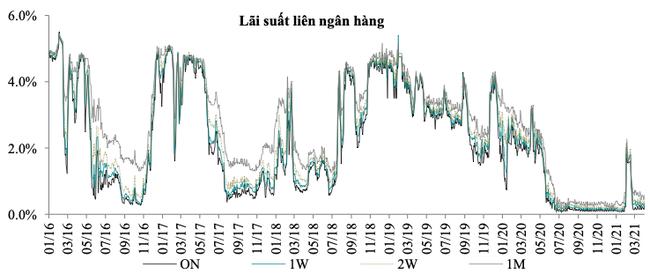 Lãi suất liên tục tăng nhanh, vượt xa dự báo trên liên ngân hàng 1