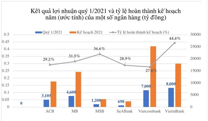 Đằng sau con số lợi nhuận khổng lồ quý 1/2021 của các ngân hàng 1