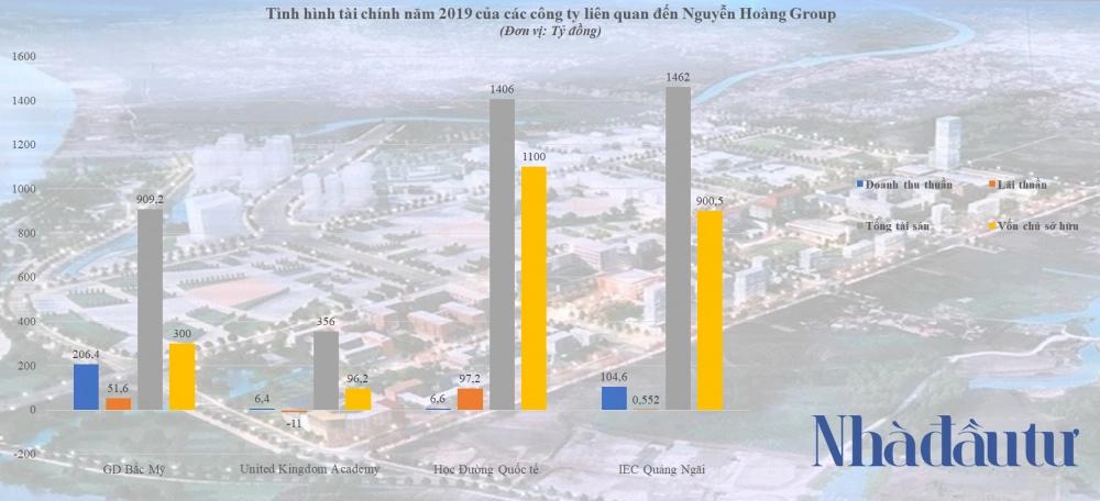 'Đế chế' Nguyễn Hoàng Group của doanh nhân Hoàng Quốc Việt 2