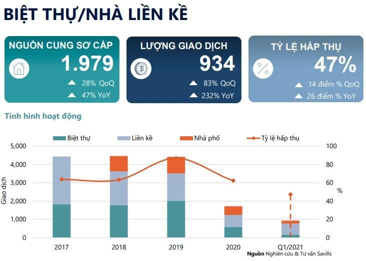 Hà Nội: Giao dịch tăng đột biến ở phân khúc nhà thấp tầng 2