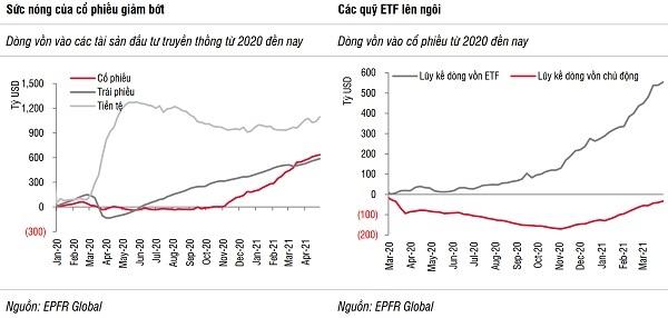 Rủi ro của dòng vốn đầu tư: Áp lực tăng lãi suất 2
