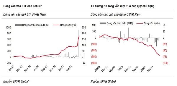 Rủi ro của dòng vốn đầu tư: Áp lực tăng lãi suất 3
