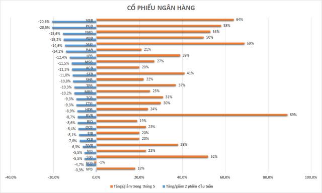 Cổ phiếu ngân hàng nào giảm sâu nhất trong 2 phiên vừa qua? 2