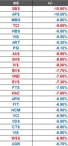 Thị trường đỏ rực, cổ phiếu chứng khoán nằm sàn hàng loạt 2