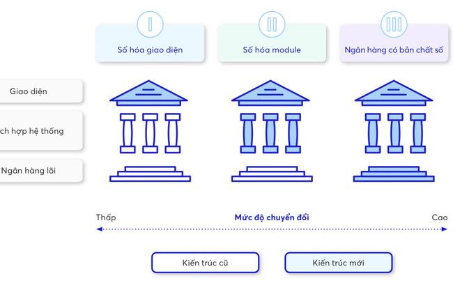 Nguy cơ tiềm ẩn với ngân hàng, nợ xấu sẽ tăng trong thời gian tới 3