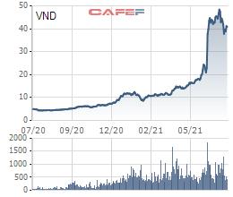 Thị trường đỏ rực, cổ phiếu chứng khoán nằm sàn hàng loạt 3