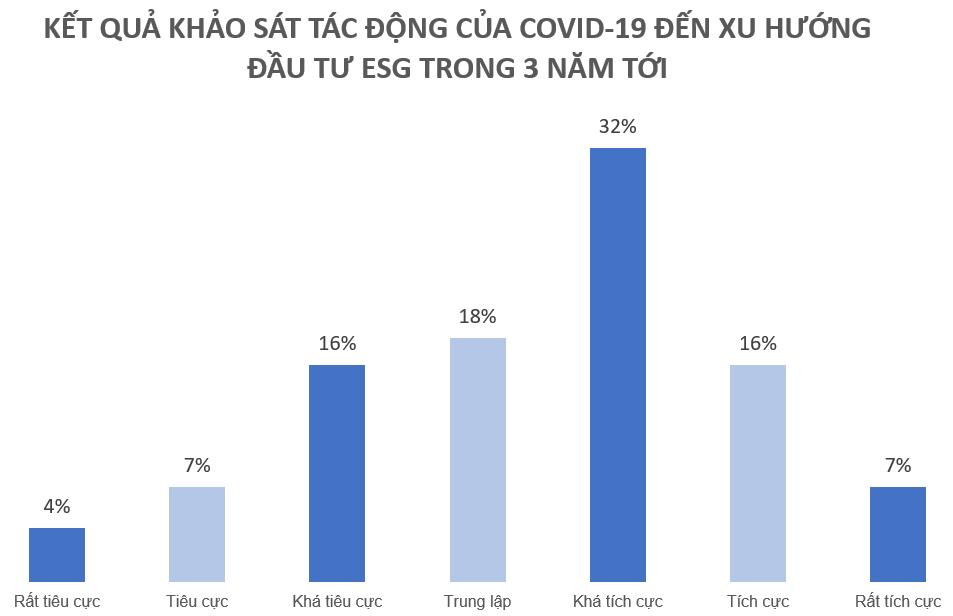 Nắm bắt xu hướng toàn cầu, các quỹ đầu tư tiên phong tìm kiếm cơ hội đầu tư ESG tại Việt Nam 4