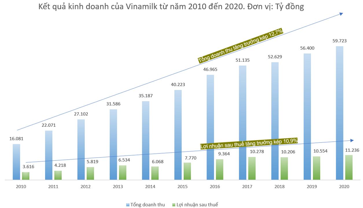Quản trị doanh nghiệp tại Vinamilk – Bước đà cho sự phát triển bền vững 6