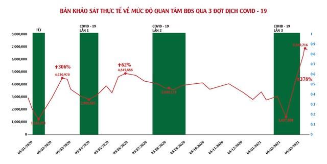 Lội ngược dòng giữa mùa dịch, BĐS trở thành kênh đầu tư hàng đầu 2